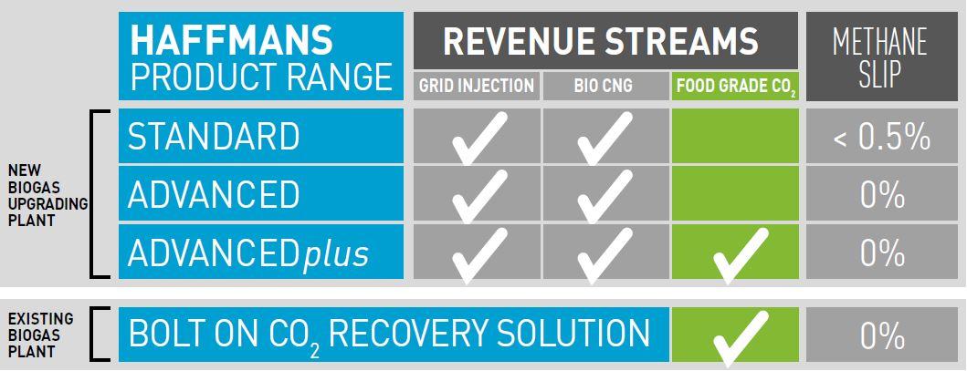 Pentair - Biogas Upgrading - Industries | Pentair Food