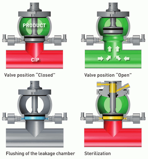 Double Seal Valves - Südmo - image 2