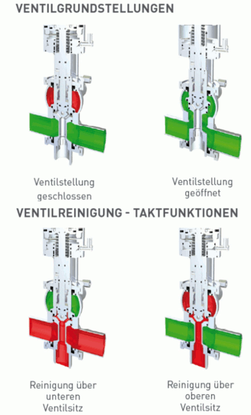 Doppelsitzventile DSV Complete - Deutsch - Südmo - Bild 3