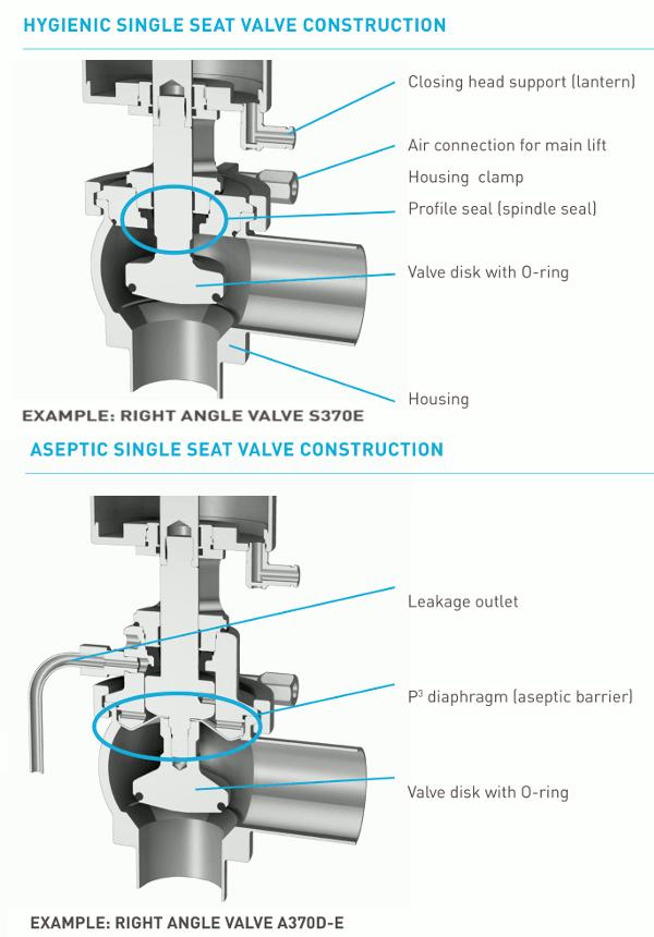 Single Seat Valve Südmo - image 3