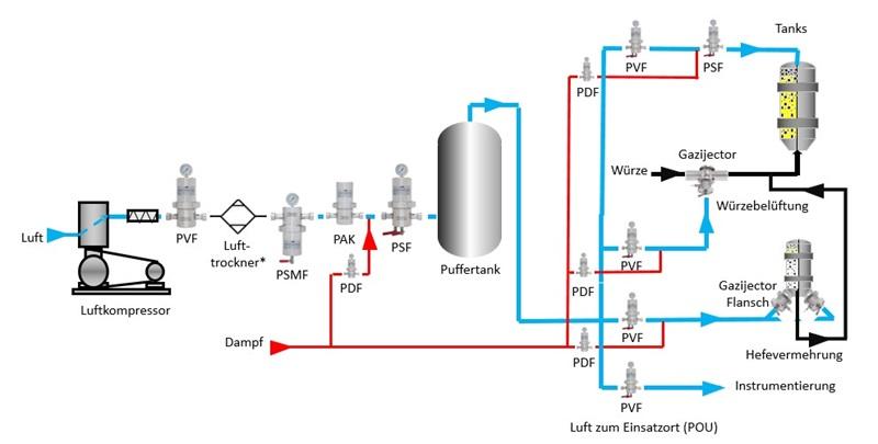Mikrofiltration von Gasen, Flüssigkeiten und Dampf - Haffmans - Bild 1 - DE