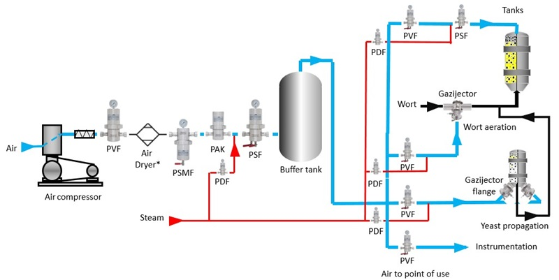 Microfiltration of gases liquids and steam - Haffmans - Image 1