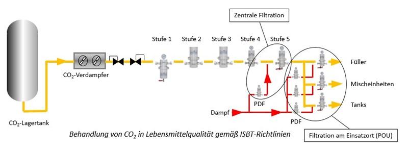 Mikrofiltration von Gasen, Flüssigkeiten und Dampf - Haffmans - Bild 2 - DE
