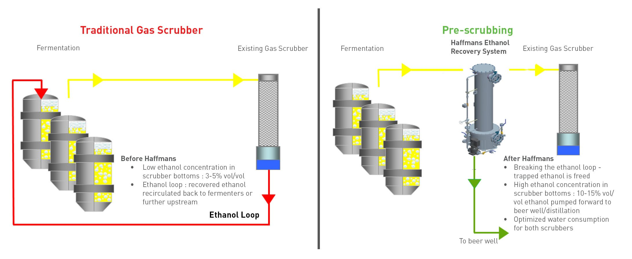 Bioethanol recovery - Infographic - Image 1