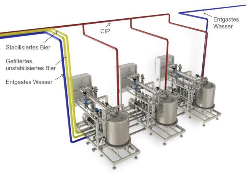 Bierstabilisierungssystem Beerstab - Pentair - Bild 2 - DE