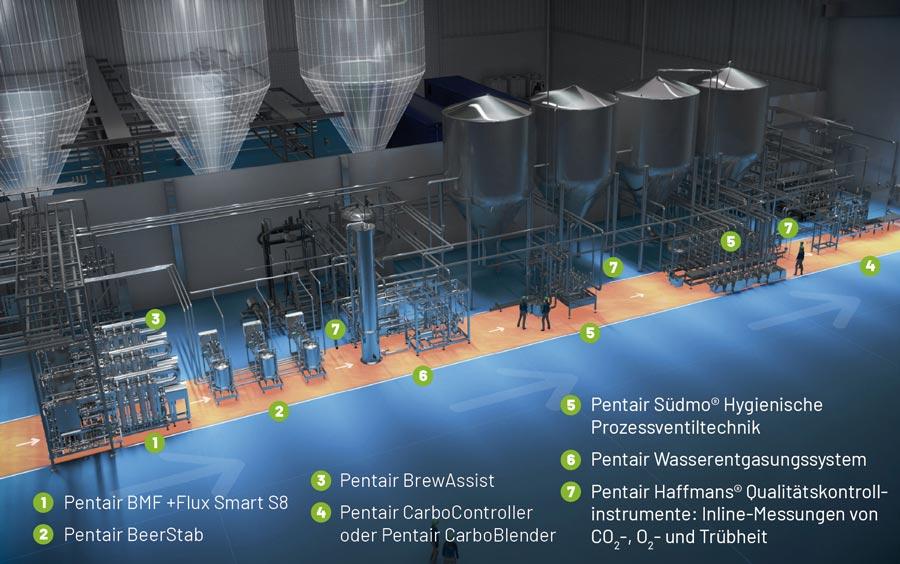 Pentair BMF Direct - Brauen mit keine Tanks für Fertigbier - Bild 2 - DE