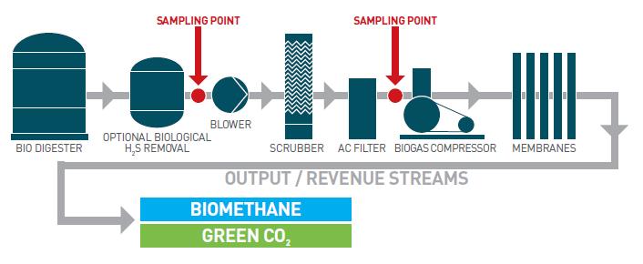 Biogasqualitätsüberwachung - BioSense - Bild 6