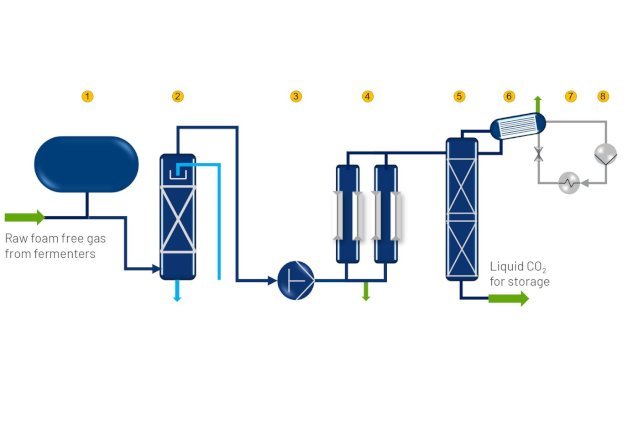 CO2 Recovery Plant - CRU - Haffmans - image 2