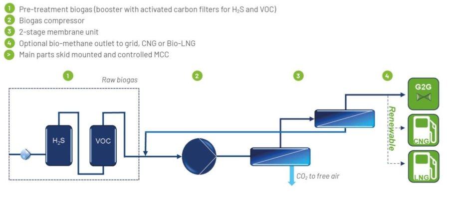 Biogas Upgrading Plant - BioBasic - Image 2 - en