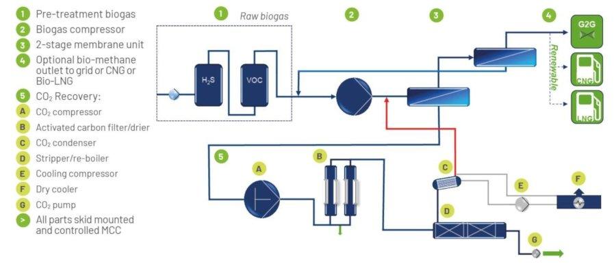 Biogas Upgrading Plant - BioComplete - Image 2 - en