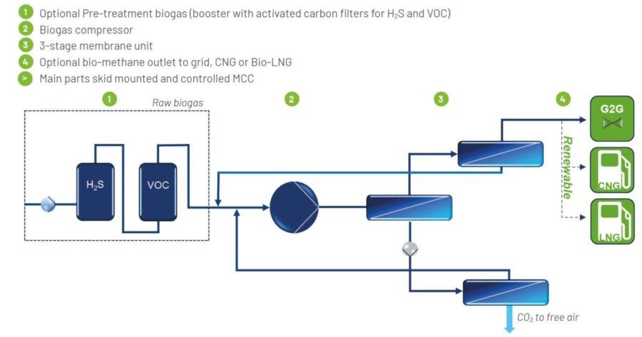 Biogas Upgrading Plant - BioPlus - Image 2 - en