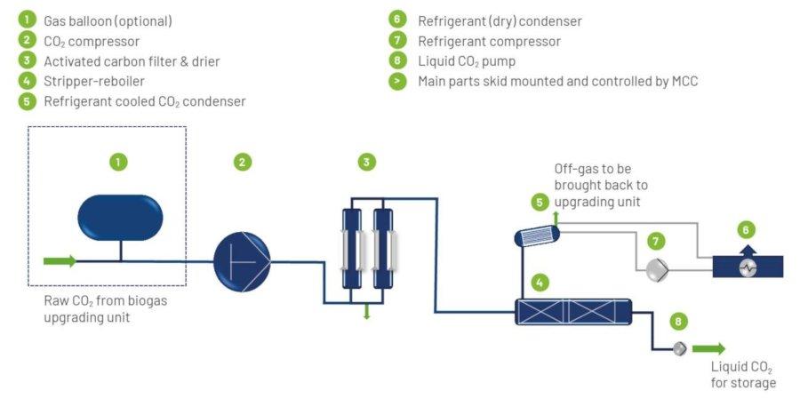 Biogas Upgrading Plant - CO2Bolt-On - Image 2 - en