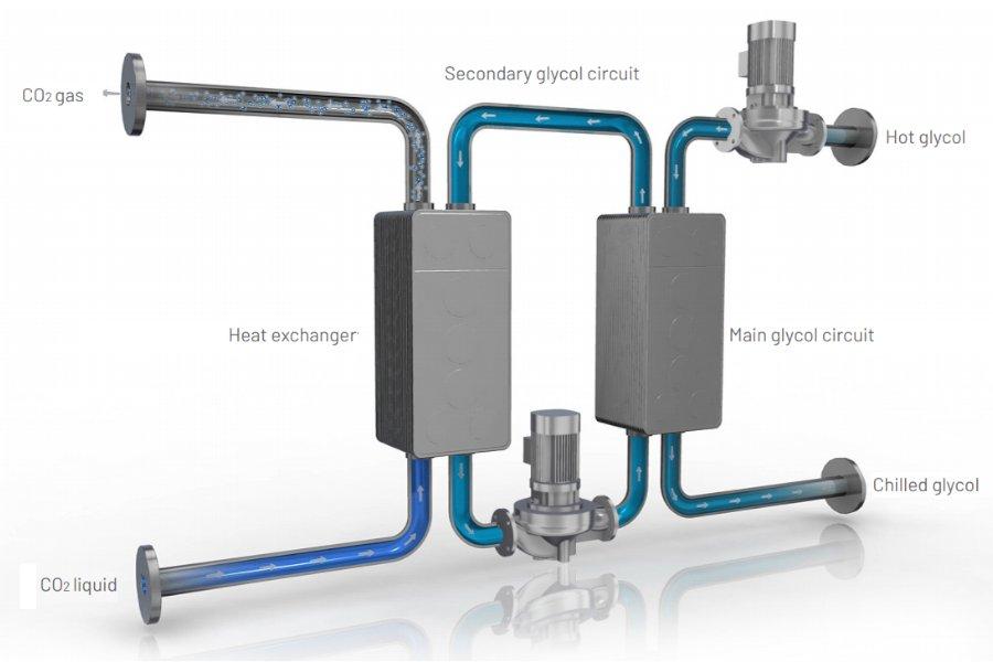 Pentair - CO2 Evaporation Heat Recovery System - ReVap - 2