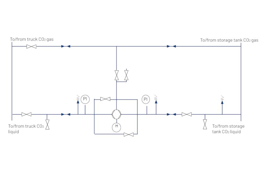 CO2 Cylinder Filling Unit - CFU - Pentair - 2