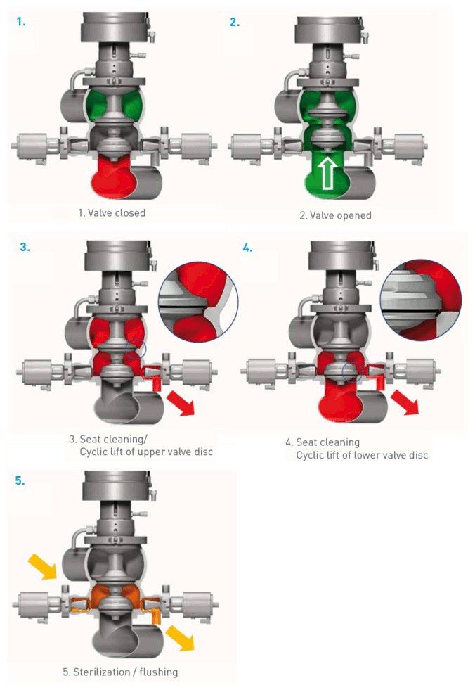 Aseptic Process Valve Südmo - image 3