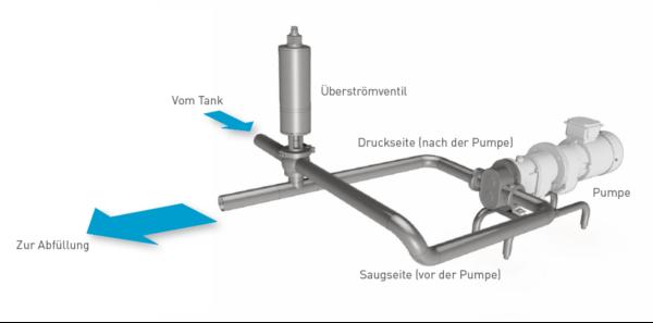 Überströmventile SVP Select EAF+ - Deutsch - Südmo - Bild 3