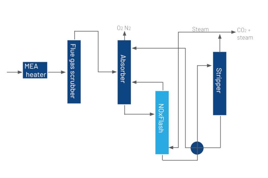 CO2 - NOxFlash - Image 2