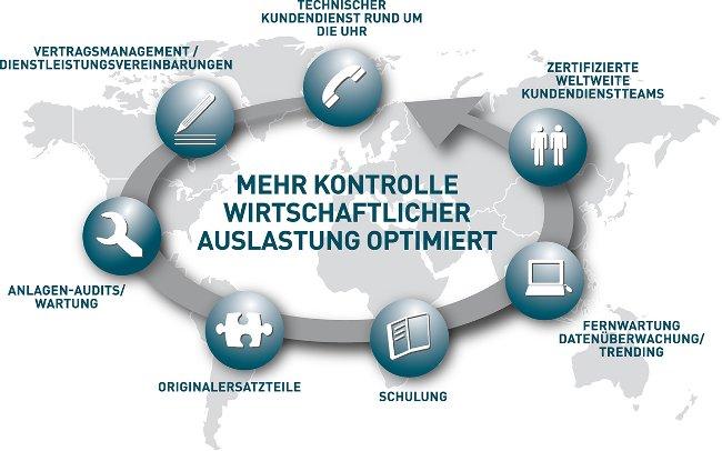 Service für Lebensmittel- und Getränkeindustrie - Produkt Life Cycle Management - Deutsch - Bild 1